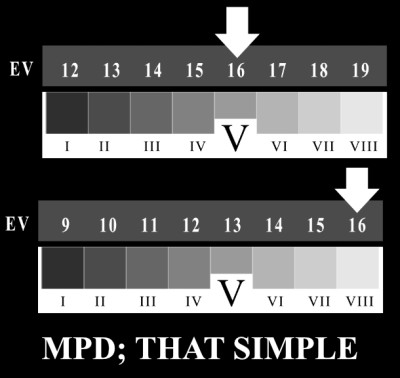 MPD; THAT SIMPLE