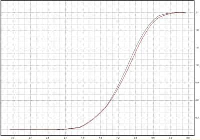 D-71 vs Zone VI Graph